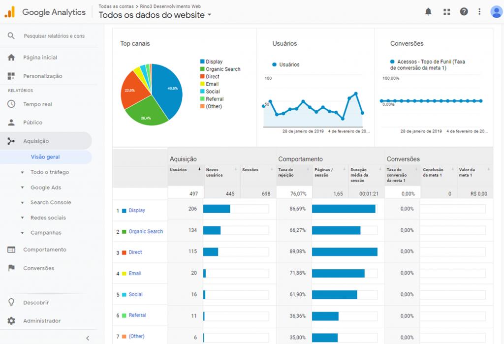 Google Analytics - Agência Google Partner